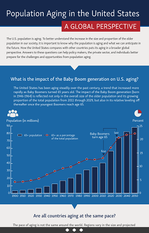 Aging Infographic: Population Aging in the United States. Download the infographic by clicking on the pdf